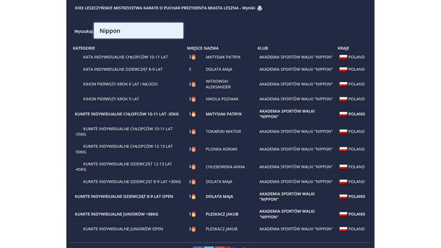 Nippon Krotoszyn na turnieju w Lesznie
